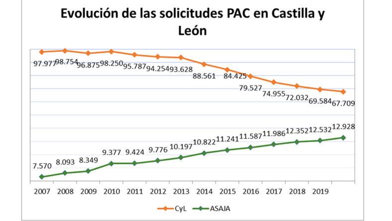 El número de solicitantes de la PAC en Castilla y león se ha reducido un 31% en la última década